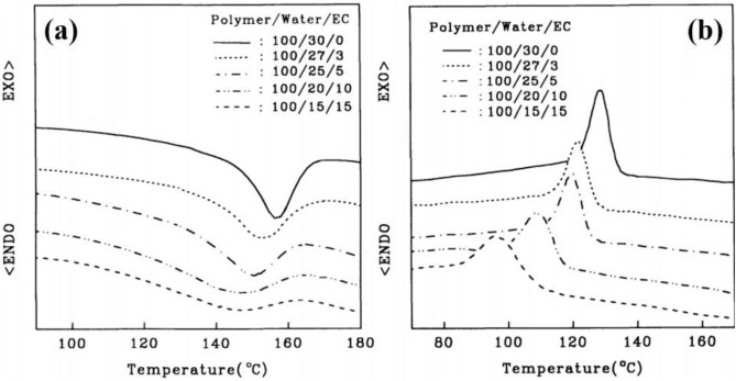 Fabrication of low-cost carbon fibers using economical