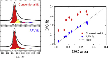 Accurate chemical analysis of oxygenated graphene-based materials