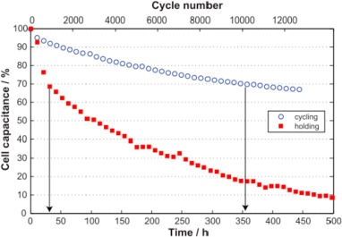 Carbon materials for high-voltage supercapacitors