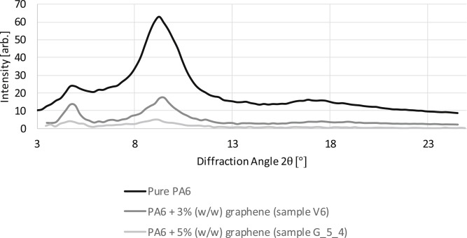 Pilot Scale Fabrication And Analysis Of Graphene