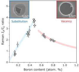 Mechanical responses of boron-doped monolayer graphene