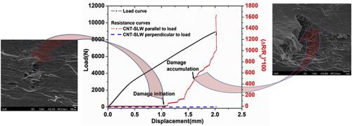 Ultrasensitive embedded sensor for composite joints based on a ... on