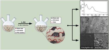 One-step eco-friendly synthesized silver-graphene oxide/poly(vinyl on