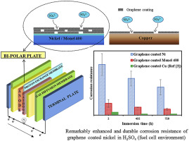 Durable degradation resistance of graphene coated nickel and Monel
