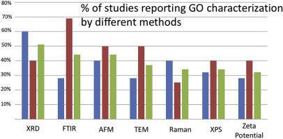 Characterization of graphene oxide: Variations in reported