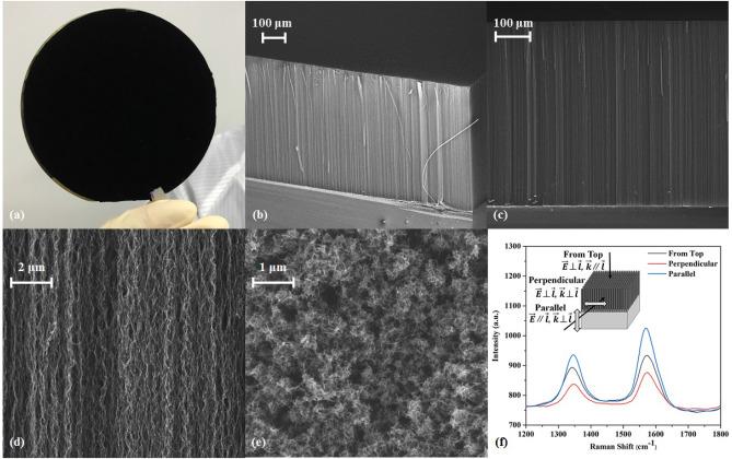 Wafer-scale vertically aligned carbon nanotubes for broadband