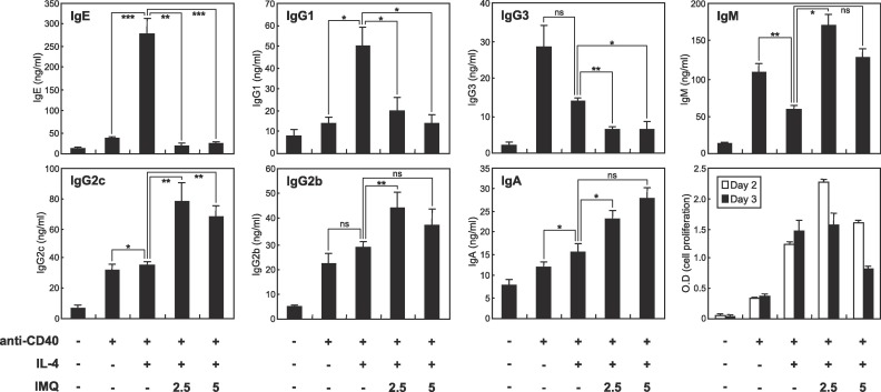 Model Gorden Ala Korea the tlr7 agonist imiquimod selectively inhibits il 4 induced