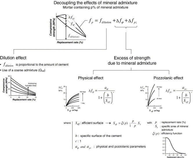 Efficiency of mineral admixtures in mortars: Quantification