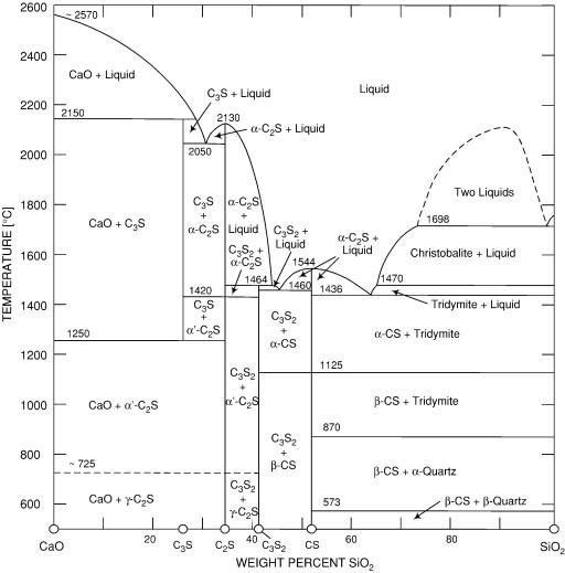 Cao Al2o3 Fe2o3 Phase Diagram Online Schematic Diagram