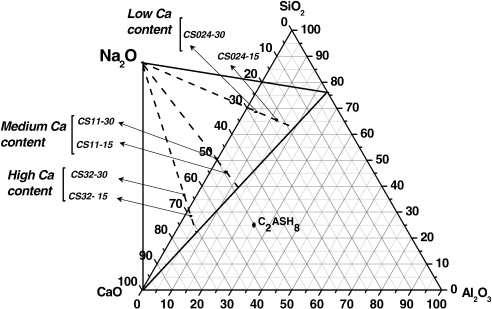 Compatibility Studies Between N A S H And C A S H Gels Study In The