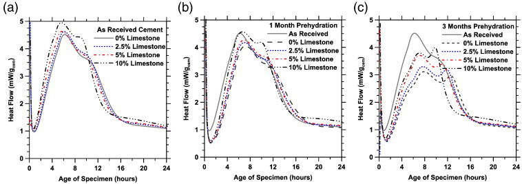 New Insights Into The Prehydration Of Cement And Its Mitigation