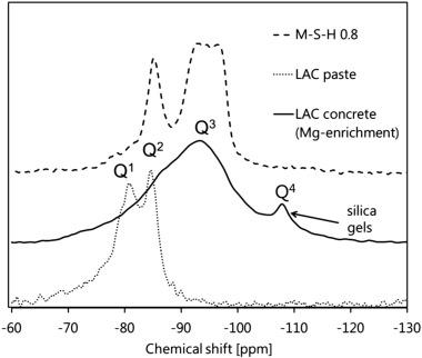 Magnesium perturbation in low-pH concretes placed in clayey