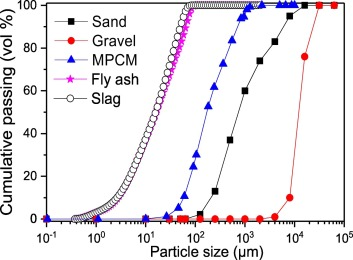 Mechanical properties and microscale changes of geopolymer concrete