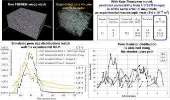 Pore network of cement hydrates in a High Performance