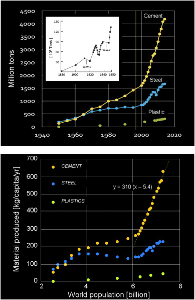 Concrete material science: Past, present, and future innovations
