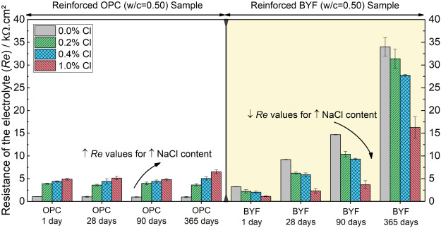 Effect of endogenous chloride contamination on the ... on