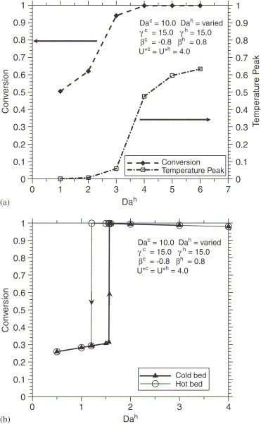 Recuperative Coupling Of Exothermic And Endothermic Reactions