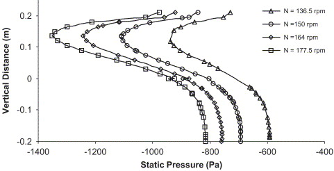 CFD modeling of pilot-scale pump-mixer: Single-phase head