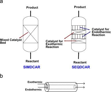 Coupling Exothermic And Endothermic Reactions In Adiabatic Reactors