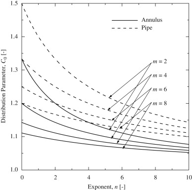 Flow Structure Of Gasliquid Two Phase Flow In An Annulus