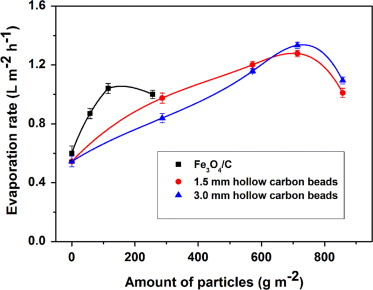 Hollow carbon beads for significant water evaporation