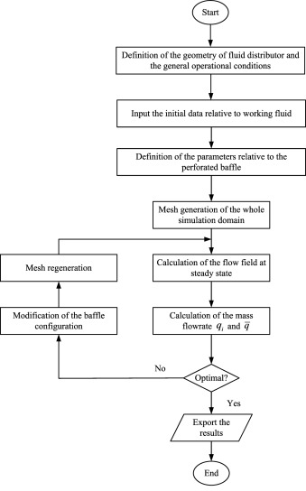 Heuristic shape optimization of baffled fluid distributor