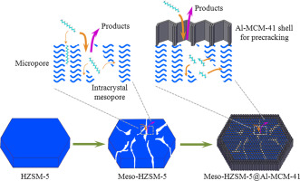 Catalytic cracking of supercritical n-dodecane over meso-HZSM-5@Al