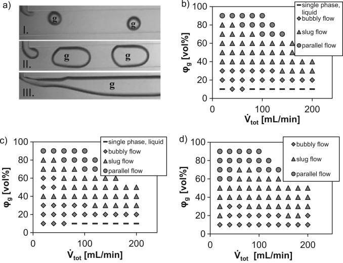 Gas-liquid dispersion in micronozzles and microreactor design for