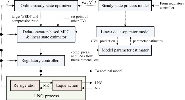 Delta-operator-based adaptive model predictive control and online
