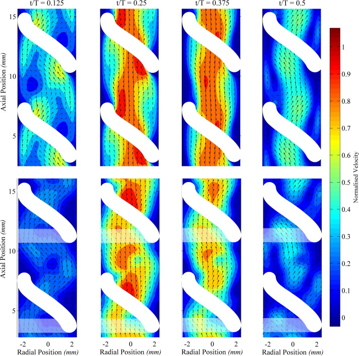 A study of the flow structures generated by oscillating