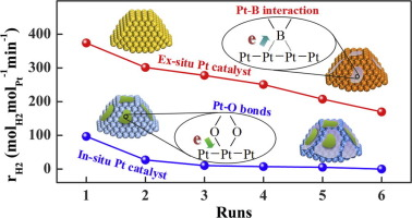 Structural and kinetic insights into Pt/CNT catalysts during
