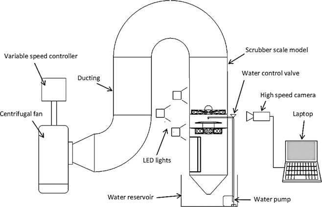 Flow visualization and modelling of scrubbing liquid flow patterns
