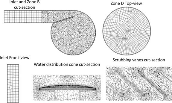 Flow visualization and modelling of scrubbing liquid flow