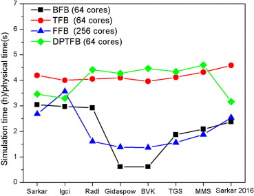 Development and validation of an enhanced filtered drag model for