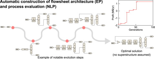 Ab-initio process synthesis using evolutionary programming ...