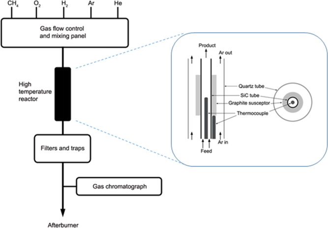 The Non Catalytic Partial Oxidation Of Methane In A Flow Tube