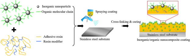 Controllable wettability on stainless steel substrates with highly