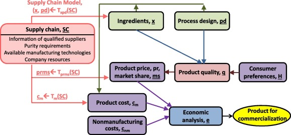 Product Design Incorporating Make Or Buy Analysis And