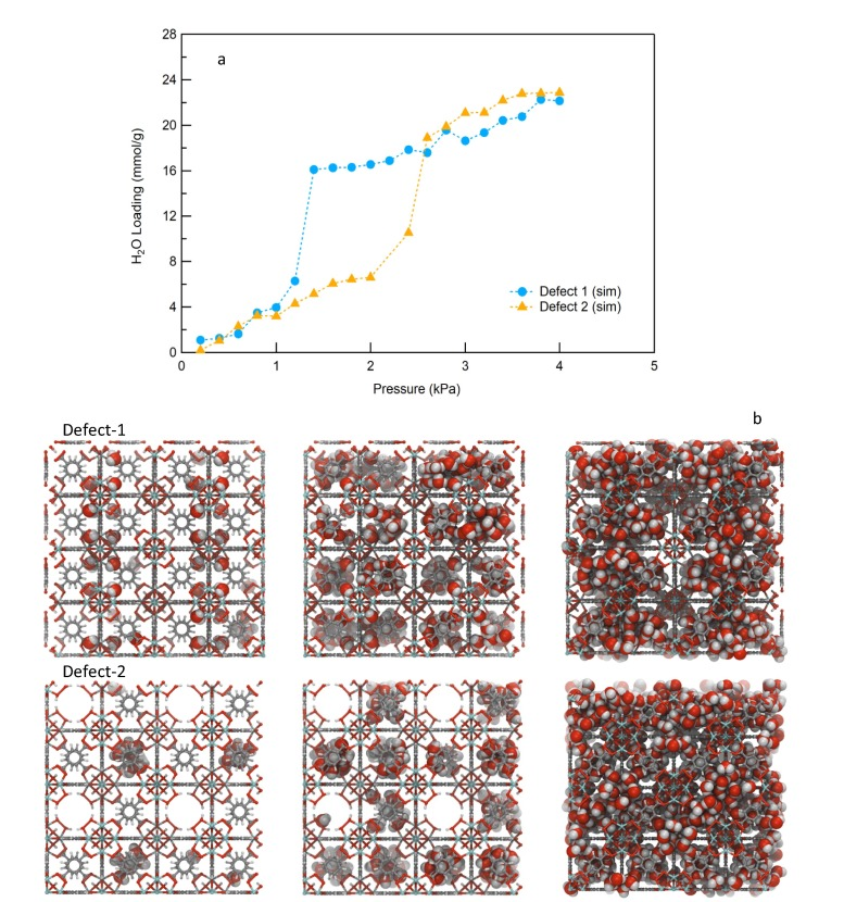 Impact of MOF defects on the binary adsorption of CO2 and