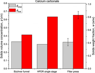 High pressure dewatering rolls: Comparison of a novel
