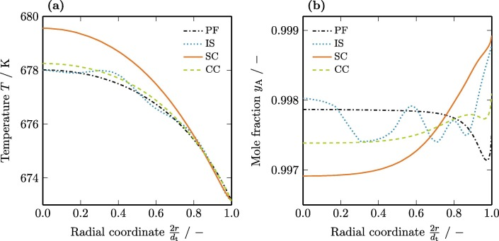 2D flow fields in fixed-bed reactor design: a robust