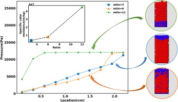 Predicting the performance of pressure filtration processes