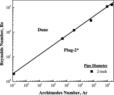 Flow regime chart for pneumatic conveying - ScienceDirect