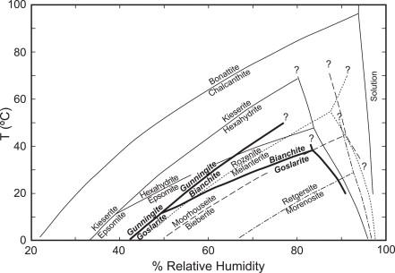 Determination Of Goslaritebianchite Equilibria By The Humidity