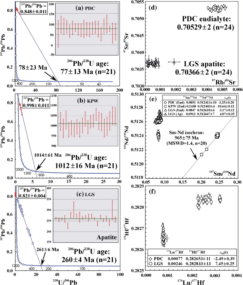 In situ U–Pb, Sr, Nd and Hf isotopic analysis of eudialyte