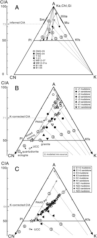 Geochemistry Of Mesozoic And Cenozoic Sediments In The Northern