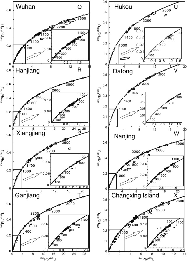 Zircon Upb Geochronology And Hf Isotope Data From The Yangtze River