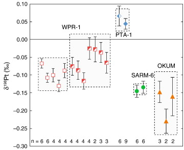 Platinum stable isotope analysis of geological standard
