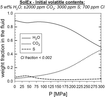 The roles of decompression rate and volatiles (H2O + Cl
