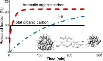 Asynchronous reductive release of iron and organic carbon